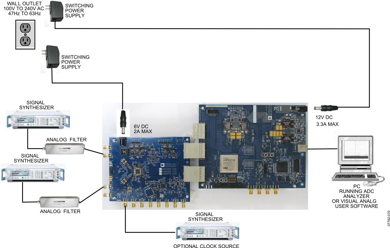 Hsc Adc Evaldz High Speed Converter Evaluation Platform Analog Virtex 6 Block Diagram Typical Data Capture Setup