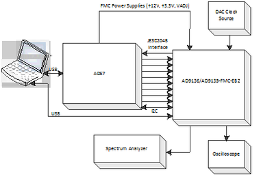 AD9136/AD9135-FMC-EBZ Evaluation Board Quick Start Guide
