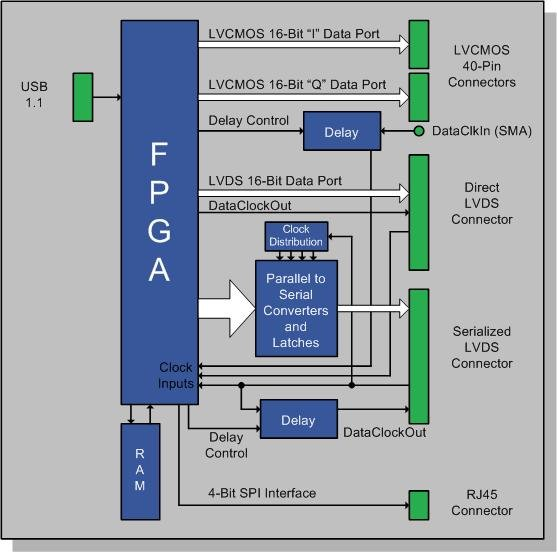 DPG1 [Analog Devices Wiki]