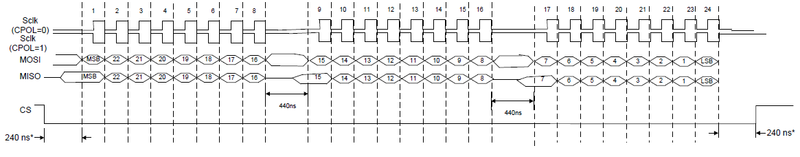 SPI: Serial Port Interface [Analog Devices Wiki]