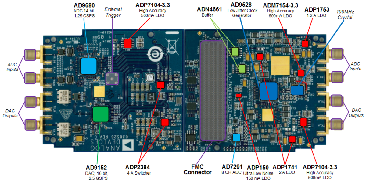 AD-FMCDAQ3-EBZ Hardware [Analog Devices Wiki]