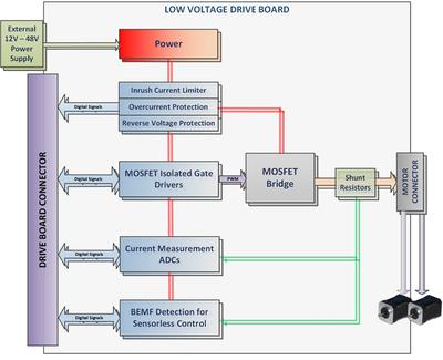 Q Block Diagram moreover Banquetdiagram besides  moreover Header moreover Clover Trail Block Diagram. on hardware block diagram