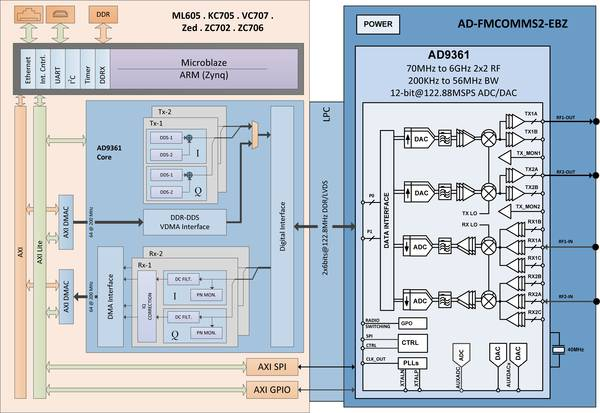 AD9361 HDL Reference Designs  Analog Devices Wiki