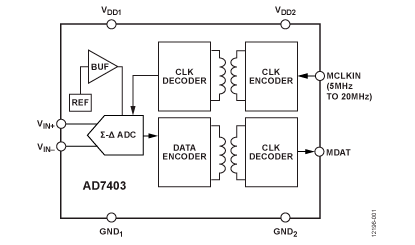 MathWorks Simulink Model of AD7403 [Analog Devices Wiki]