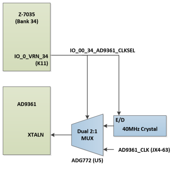 Clock architecture, signal names, and pin connections