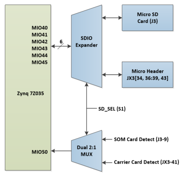 SD Card Multiplexed Architecture