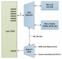 resources:eval:user-guides:adrv936x_rfsom:user-guide:sd_card_multiplexed_architecture.png