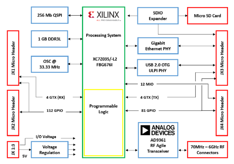ADRV9361-Z7035 User Guide - Introduction [Analog Devices Wiki]