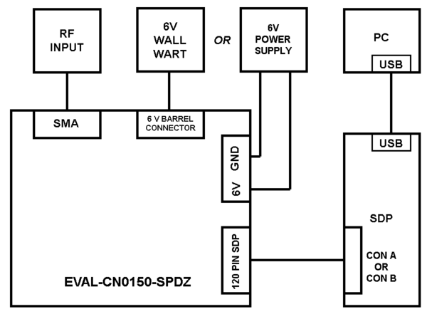 CN0150 Evaluation Board Guide [Analog Devices Wiki]