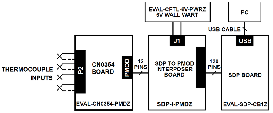 CN-0354 Software User Guide [Analog Devices Wiki]