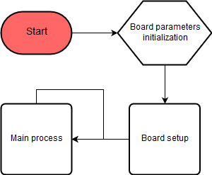 CN0418 application flow chart
