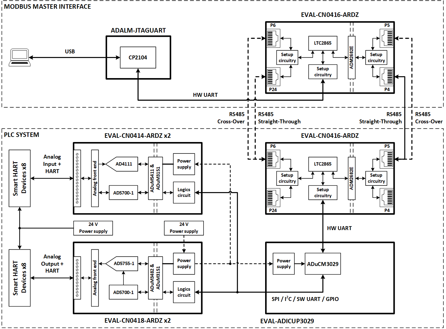 [SCHEMATICS_4UK]  Distributed Control System (DCS) Demo [Analog Devices Wiki] | Dcs Wiring Schematic |  | Analog Devices Wiki