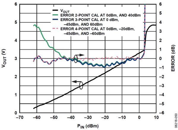 EVAL-ADL5902-ARDZ [Analog Devices Wiki]