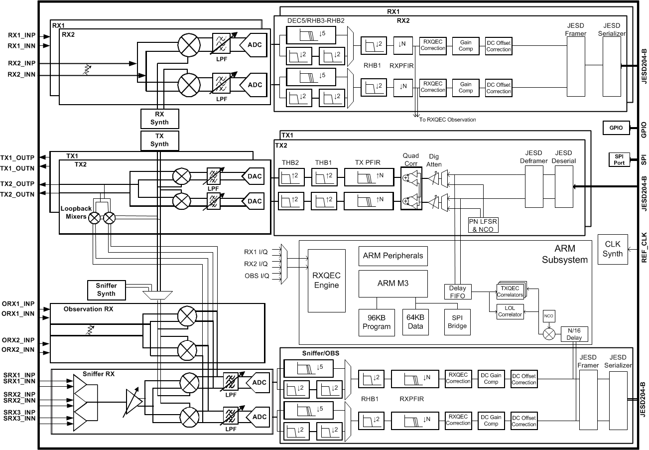 Ad9371 Block Diagram Analog Devices Wiki Program