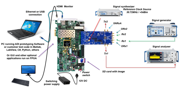 ADRV9371/PCBZ Zynq Quick Start Guide [Analog Devices Wiki]