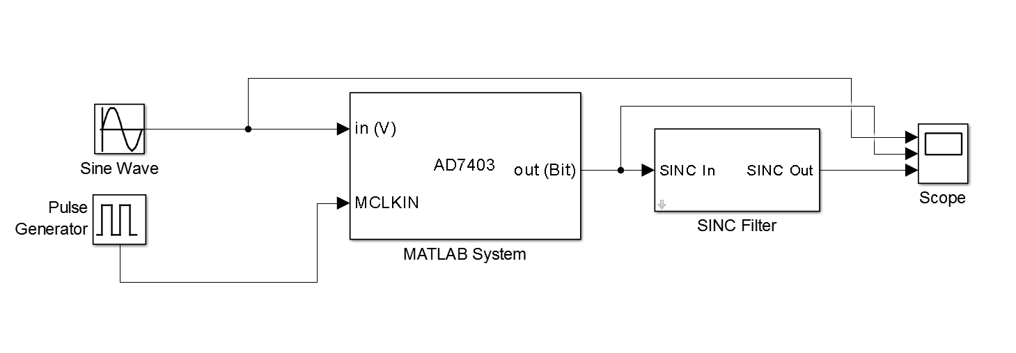 mathworks simulink model of ad7403  analog devices wiki