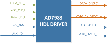 HDL driver block diagram