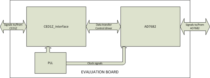 Evaluation board design overview