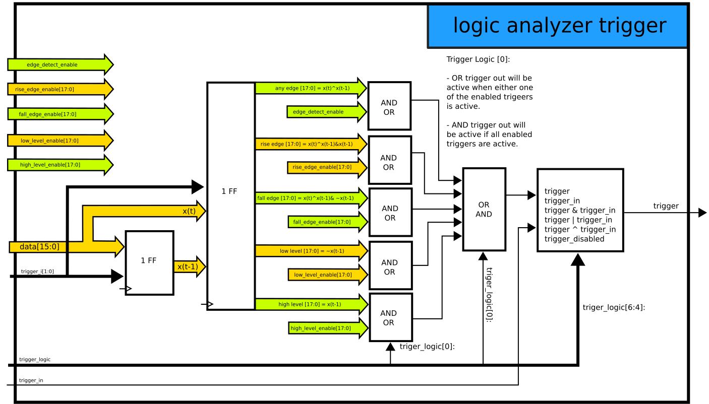 Logic Analyzer Block Diagram - Pnp Transistor Wiring Diagram -  dodyjm.pro-wirings.decorresine.itWiring Diagram Resource