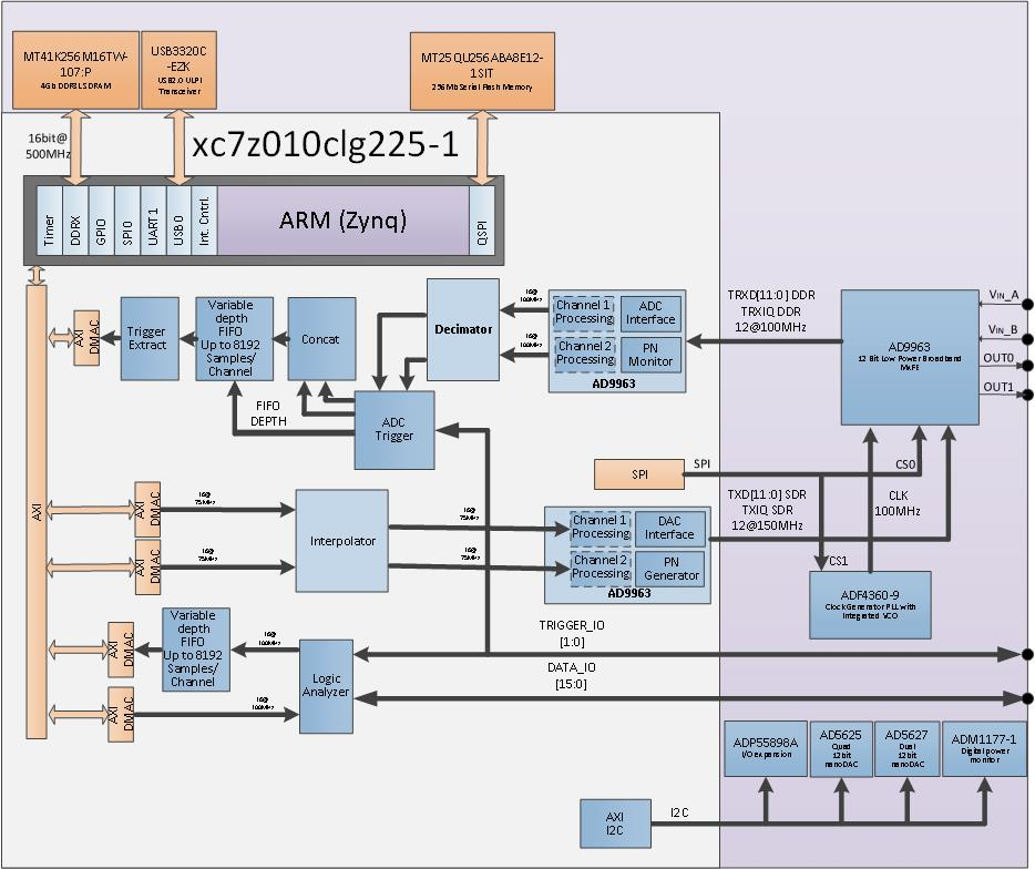 M2K HDL Architecture [Analog Devices Wiki]