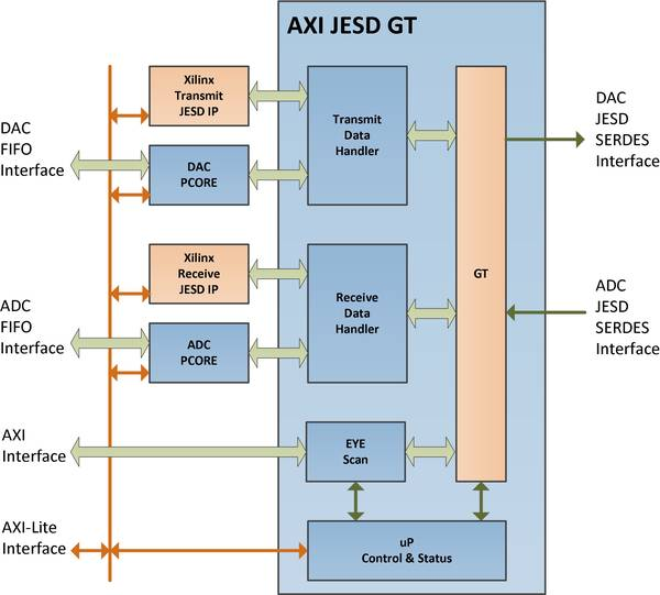 ADI Reference Designs HDL User Guide (Deprecated) [Analog