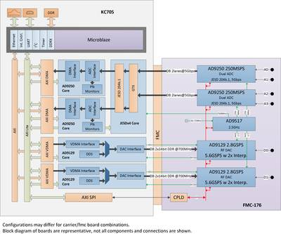ADI AD-FMCJESDADC1-EBZ Boards & Xilinx Reference Design