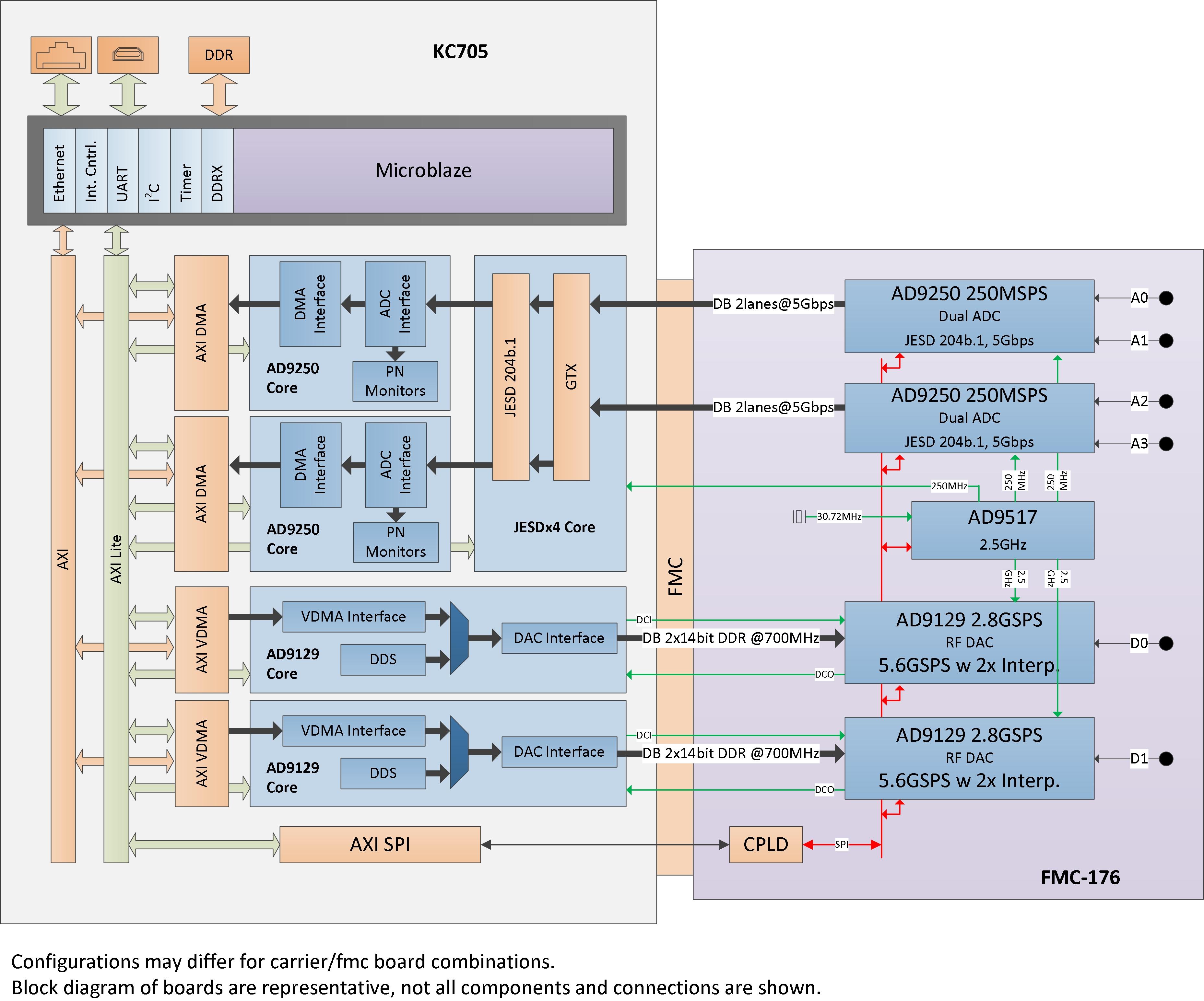 Block Diagram Xilinx Great Design Of Wiring Electrical Simulator Schemes Circuit Example