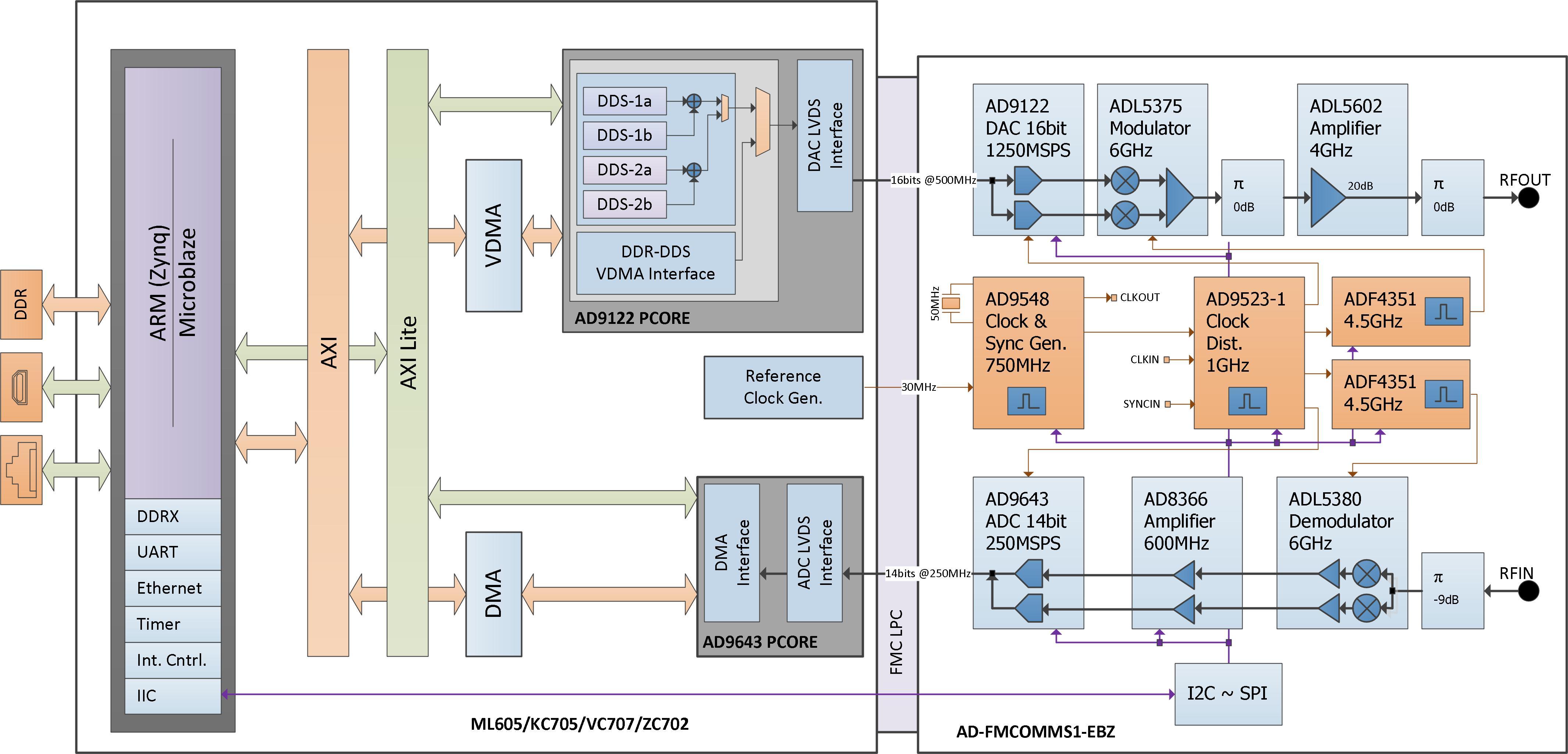 http://wiki.analog.com/_media/resources/fpga/xilinx/fmc/cf_xcomm_kc705_bd.jpg?cache=