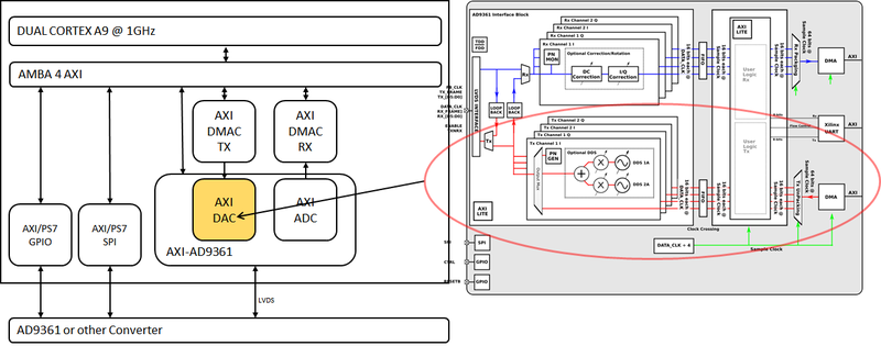 AXI DAC HDL Linux Driver [Analog Devices Wiki]