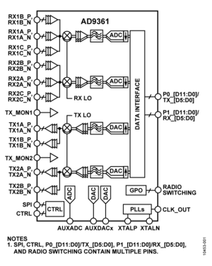 AD9361 Device Driver Customization [Analog Devices Wiki]