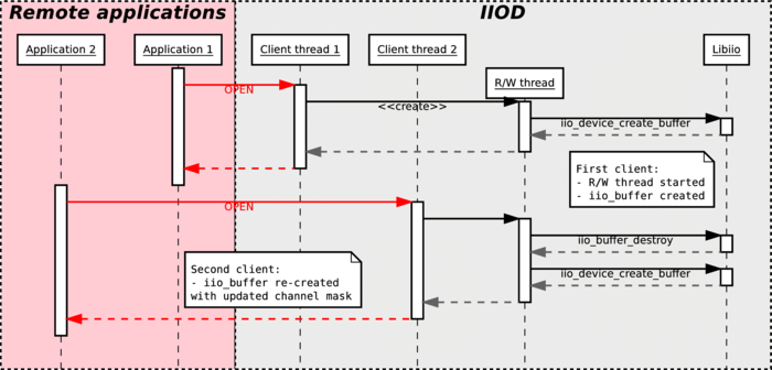 About libiio [Analog Devices Wiki]