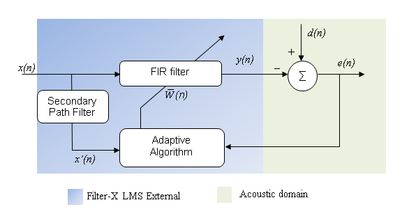 FxLMS Filter [Analog Devices Wiki]