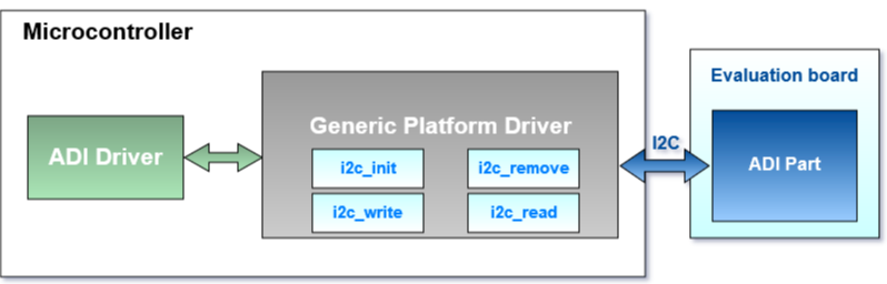 AD717X No-OS Software Drivers [Analog Devices Wiki]