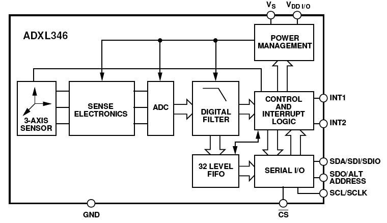 adxl345 raspberry pi wiring diagram   35 wiring diagram