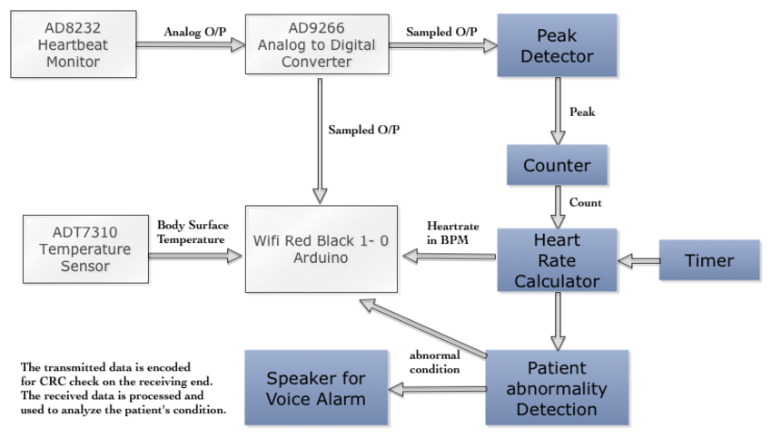 Remote heartbeat monitor analog devices wiki block diagram explanation ccuart Image collections