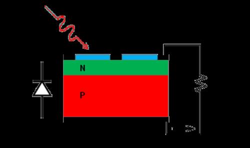 Activity Characteristics Of Photovoltaic Solar Cells