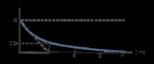 Activity: Transient Response of an RL Circuit [Analog