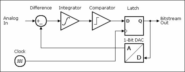 Amazing Activity 17 Delta Sigma Modulator Analog Devices Wiki Wiring 101 Capemaxxcnl