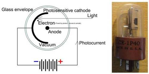 Photodiodes and other light sensors analog devices wiki vacuum photocells ccuart Images