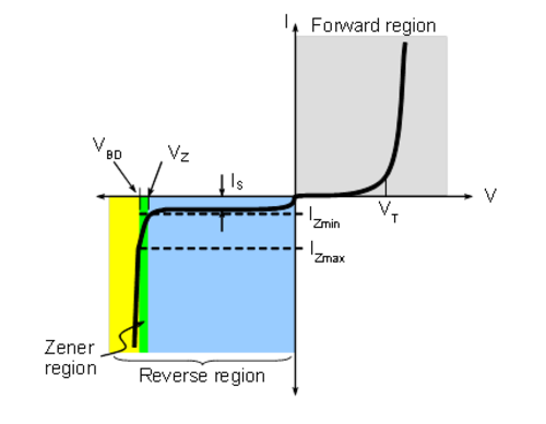 Activity Diode Current Vs Voltage Curves Analog Devices Wiki