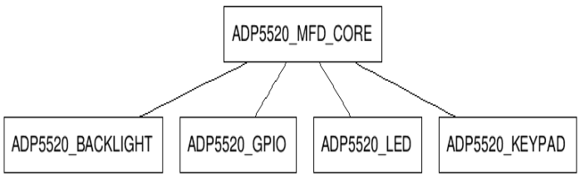 ADP5520/01 MFD Linux Driver [Analog Devices Wiki]